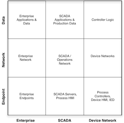 SCADA Security Points Matrix