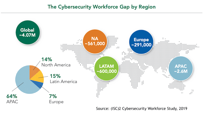 Cybersecurity Skills and Employment