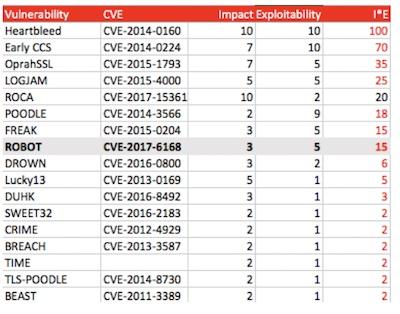 Vulnerability Impact Score Chart