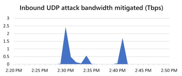 Massive Azure DDoS attack