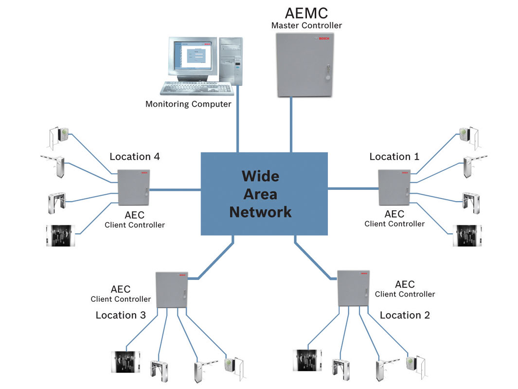 hight resolution of bosch access control system wiring diagram autodome ptz camera wiring diagram wiring diagramrh