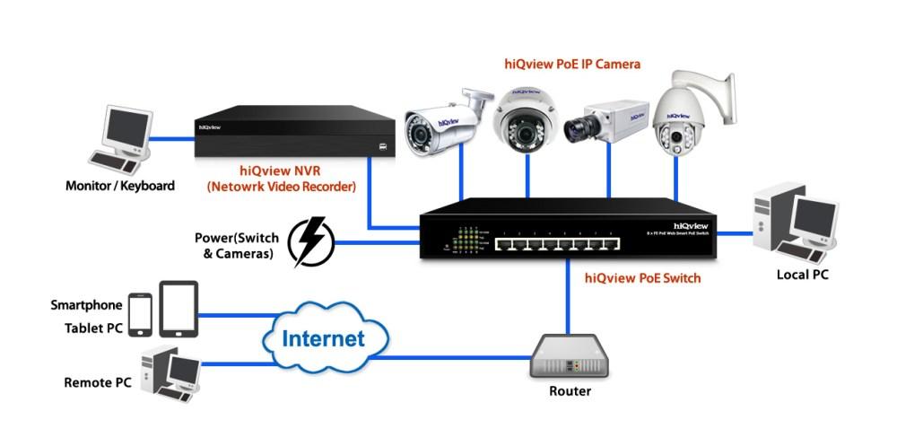 Ip Cctv Camera Wiring Diagram Get Free Image About Wiring Diagram
