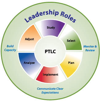 Diagram of the PTLC process. An outercircl shows that the leadership roles: Build Capacity, Communicate Clear Expectations, and Monitor and Review surround an inner circle of PTLC activities: Study, Select, Plan, Implement, Analyze, and Adjust.