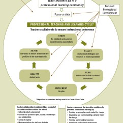 Diagram Of Learning Cycle 2004 Ford Explorer Fuse The Professional Teaching And Implementing A Shows Context For Change In Tecahing