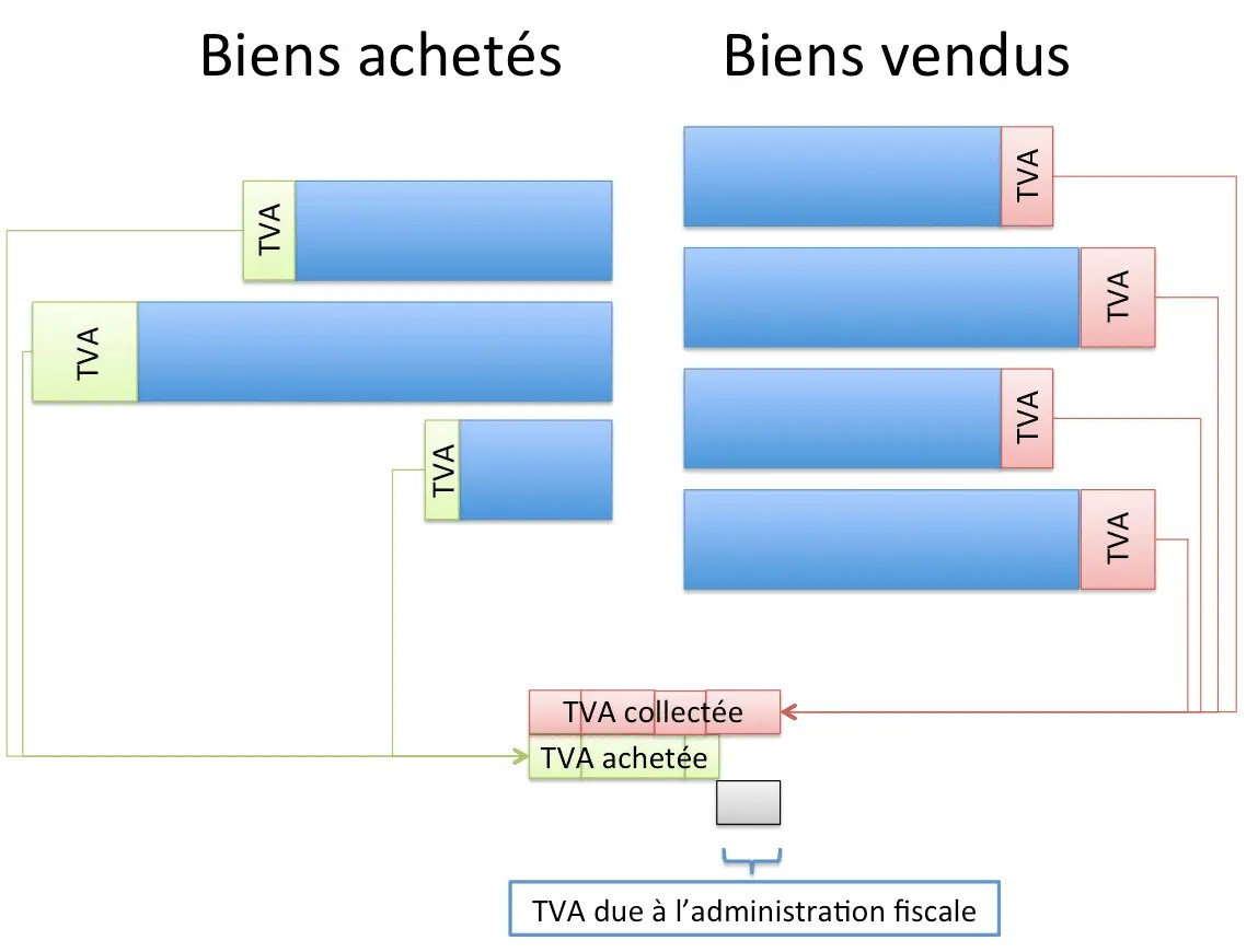 Comment fonctionne la TVA en France   SedLex