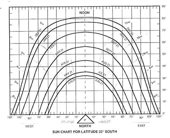 sun diagram elevation orbital frontal dorsal lateral brain parts of the insula see information portal technologies building angle chart for perth