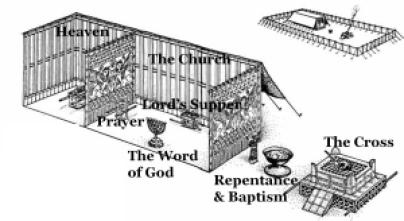 Tabernacle Symbolism