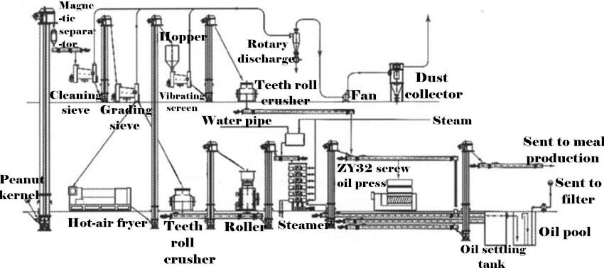 Peanut Oil Production Line, Automatic Production Line for