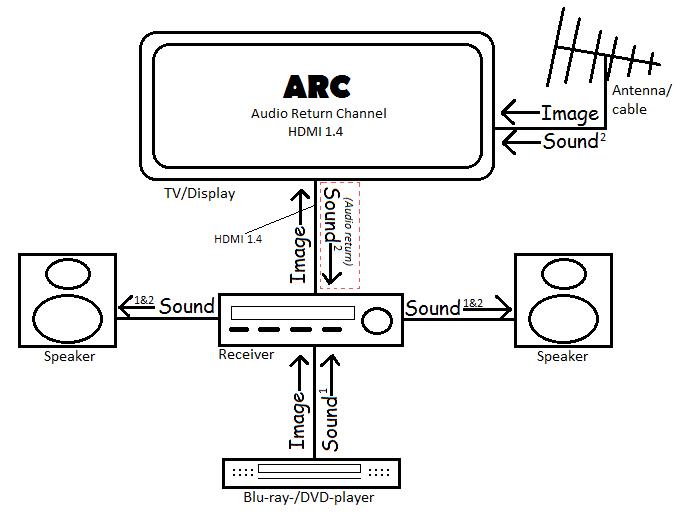 Sony Sound Bar Wiring Diagram Hdmi Arc Cos 232 Come Funziona E A Chi Serve See Inside It