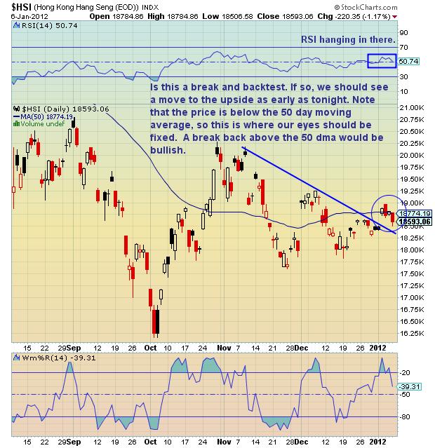 Chartology: Hang Seng Index (HSI) - Hong Kong - See It Market