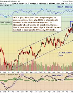Ebay stock chart price historical also chartology above bullish channel nearing highs see it rh seeitmarket