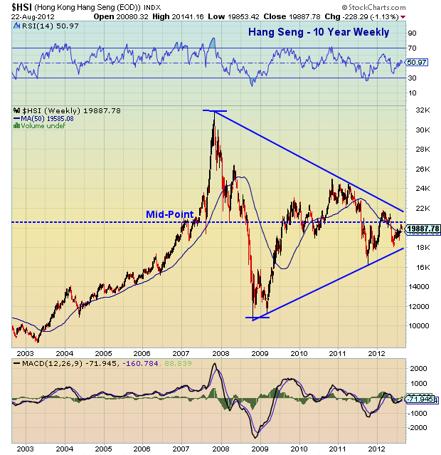 Chartology: A Closer Look at the Hang Seng   See It Market