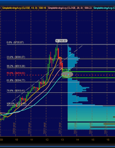 Aapl options trading ideas also for multiple viewpoints rh seeitmarket