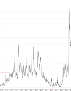 Vix long term chart also volatility index subdued but investors remain skittish rh seeitmarket