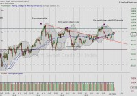 Investors: Why Crude Oil Prices May Dictate Market Action ...