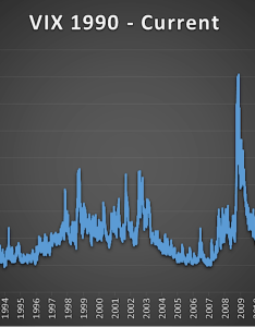 Vix volatility index long term historical chart also why the could stay low for years see it market rh seeitmarket
