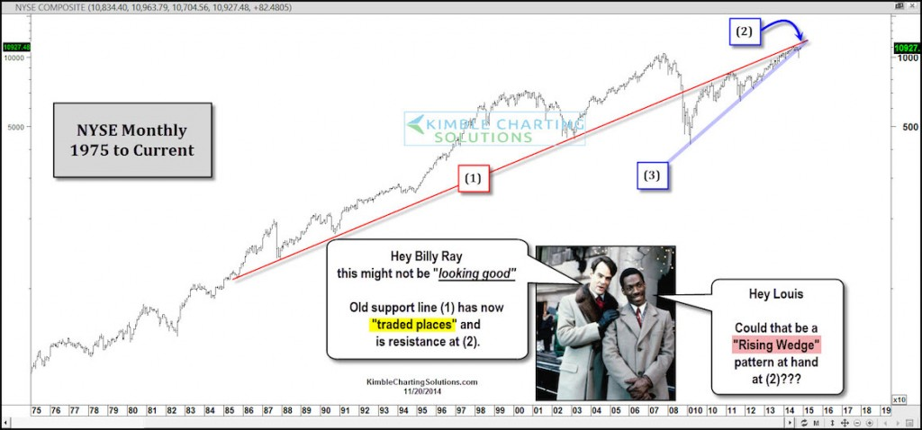 NYSE Index: Facing 30-Year Support Line Now As Resistance! - See It Market