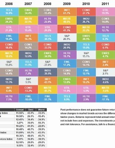 Sector performance color coded map chart also it    pickers market why pays to invest in the right rh seeitmarket