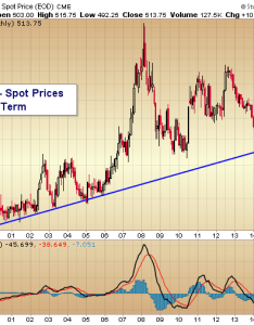 Wheat prices long term trend chart also grain sector insights corn soybeans and rally see it market rh seeitmarket