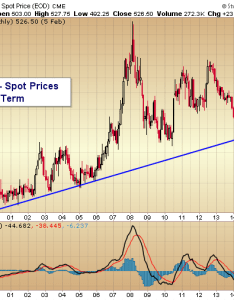 Wheat prices long term trend line support also chart near important see it market rh seeitmarket