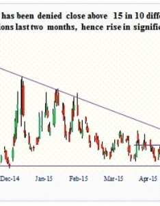 Vix volatility index technical resistance june also likely to settle dow theory debate see it rh seeitmarket