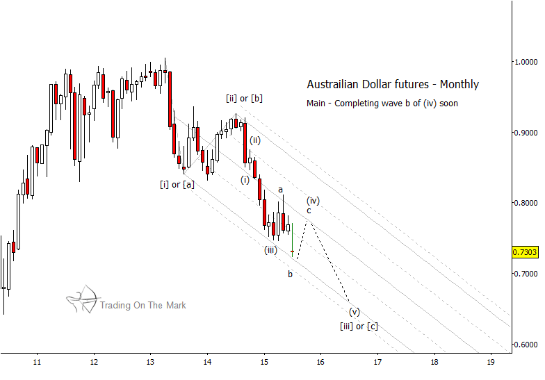 Why The Australian Dollar Is Nearing A Countertrend Move