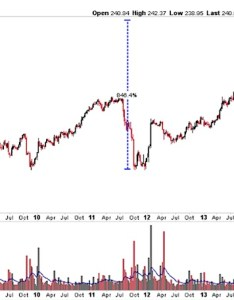 Illumina stock chart price target also earnings preview will the momentum continue for ilmn rh seeitmarket
