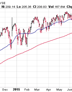 etf spy day moving average trend chart also decision time for followers rh seeitmarket