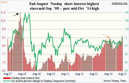 Are Stock Market Bears At Risk Of A Short Squeeze? - See It Market