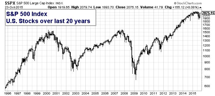 Stock Market 20 Year Chart May 2019