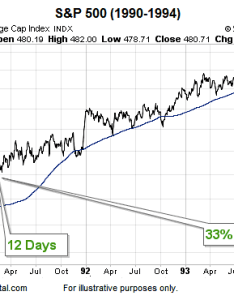Bull market start above the day moving average chart also     bullish sign rh seeitmarket