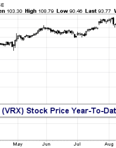 Valeant pharmaceuticals stock price decline chart also investing lessons from the bill ackman situation see rh seeitmarket