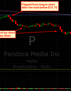 Pandora stock chart december intraday trading vwap also the importance of mental flexibility in see it market rh seeitmarket