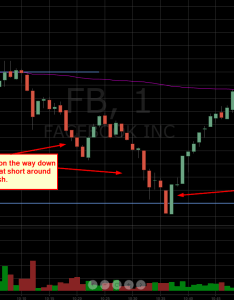 Facebook intraday stock chart setups january also trading with the trend  recap of   earnings trades rh seeitmarket