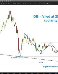 Db deutsche bank stock chart price targets march also   could head lower yet rh seeitmarket