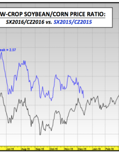 Soybeans corn price ratio new highs chart also   and update forecasting rh seeitmarket