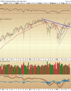 Wilshire trend change weekly stock market chart june   also bearish reversal may signal  rh seeitmarket