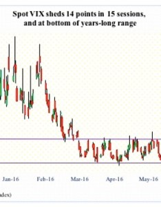 Vix volatility index chart sharp decline july also straight sessions sub warn stocks rh seeitmarket