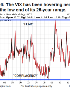 Vix volatility chart lower range also understanding the now and throughout stock market history rh seeitmarket