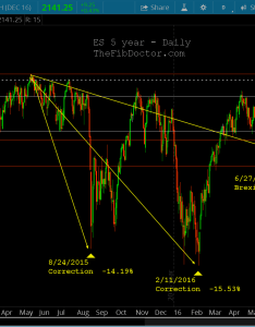 long term chart futures price targets october also es macro technical perspective rh seeitmarket