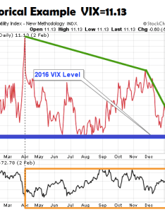 Low vix stock market risk history chart example also readings   historical perspective rh seeitmarket