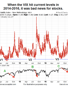 Low vix stock market risk performance chart years also readings   historical perspective rh seeitmarket