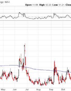 Vix volatility index lows chart january also don   expect this low to last forever see it market rh seeitmarket