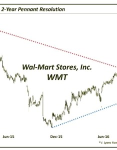 Sign up for our free newsletter also walmart   stock price wmt nears crossroads into rh seeitmarket