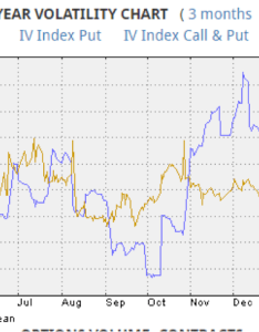 Implied volatility chart for lumentum holdings stock lite source ivolatility also playing the pullback with options see it market rh seeitmarket