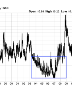 Sign up for our free newsletter also is  bull market in volatility vix nearing see it rh seeitmarket