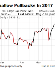 What does history tell us about low volatility markets that are also posting new highs see the    indexsp  chart below you can check out stock market on high upside it rh seeitmarket