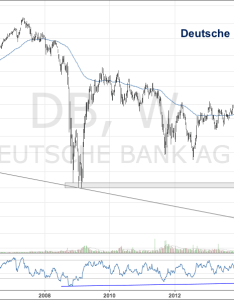 Chart spotlight is deutsche bank   stock bottoming also see it market rh seeitmarket