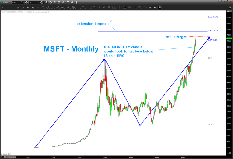 Is Microsoft's Stock (MSFT) Running Out Of Upside? - See ...