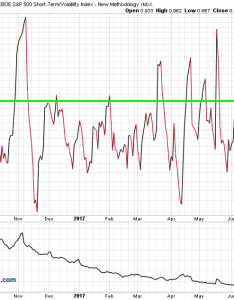 Using the vxst to vix ratio for shorting vxx also volatility etn rh seeitmarket